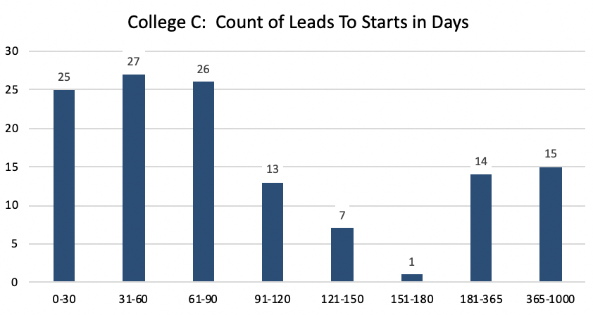 College-C-Count-Of-Leads-Marketing-Campaign